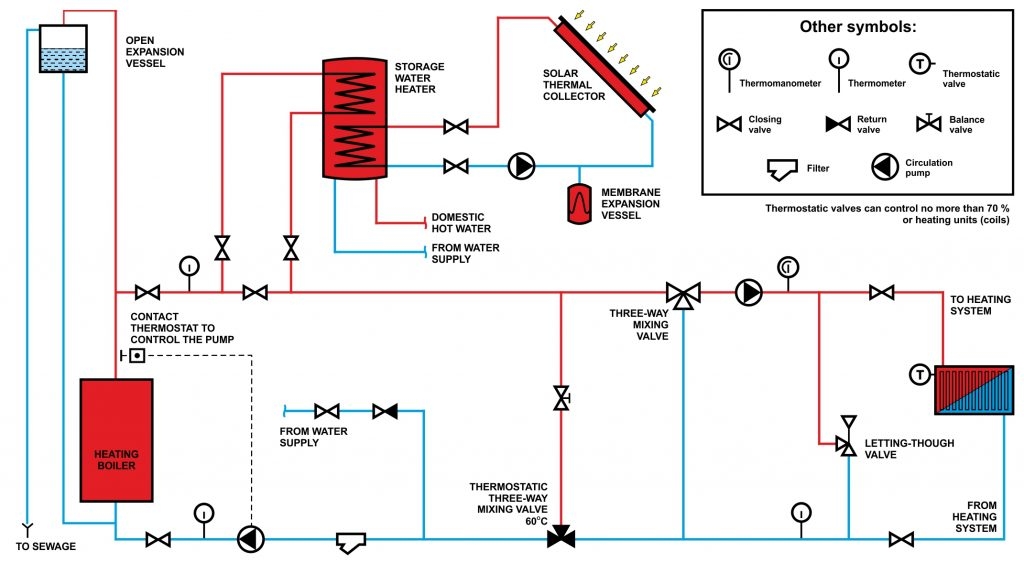 Heating boiler expansion tank pressure adjustment when autos post - Common central heating problems ...